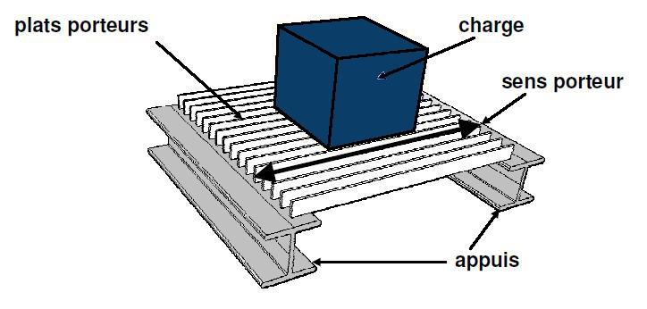 sicad construction m tallique caillebotis technique. Black Bedroom Furniture Sets. Home Design Ideas